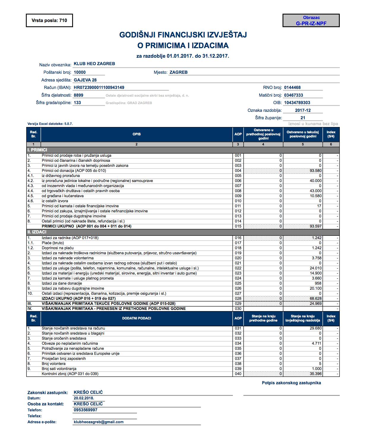 Financijski izvjestaj za 2017. godinu